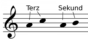Noten - Notation - Notenlehre
